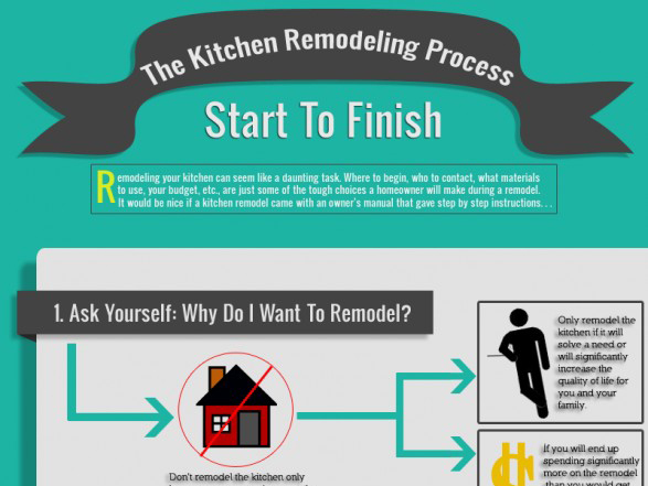 Great Infographic on Remodeling